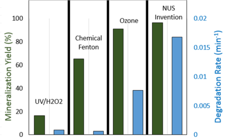 Mineralization yield and degradation rate of 1.4 mM of phenol by the reactor of this technology compared to other technologies.